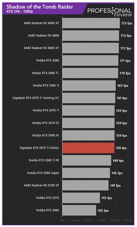 Gigabyte RTX 3070 Ti EAGLE Juegos RT