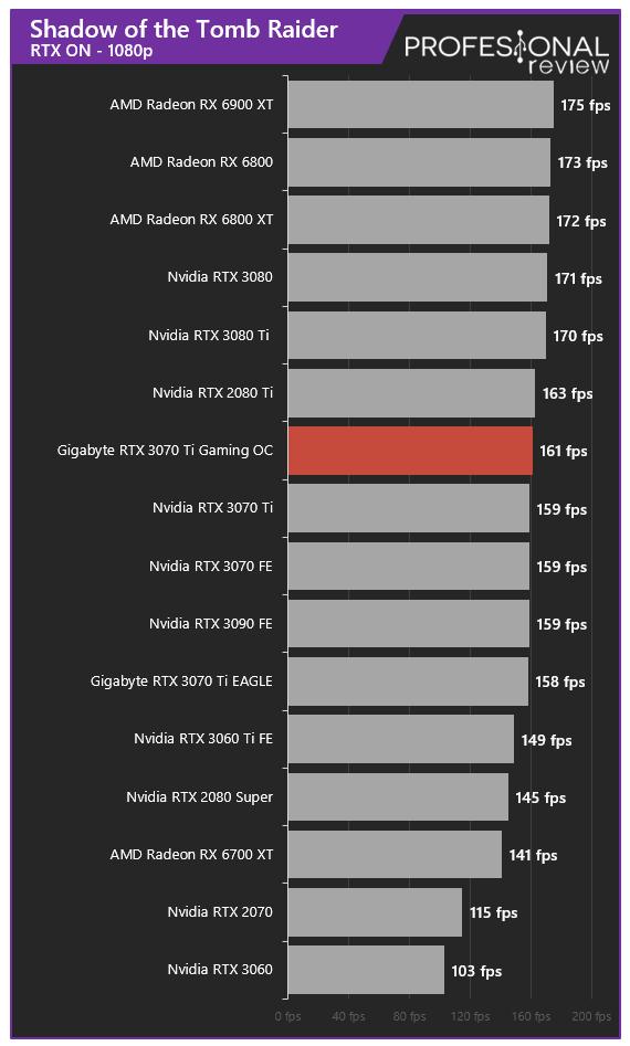 Gigabyte RTX 3070 Ti Gaming OC Juegos RT