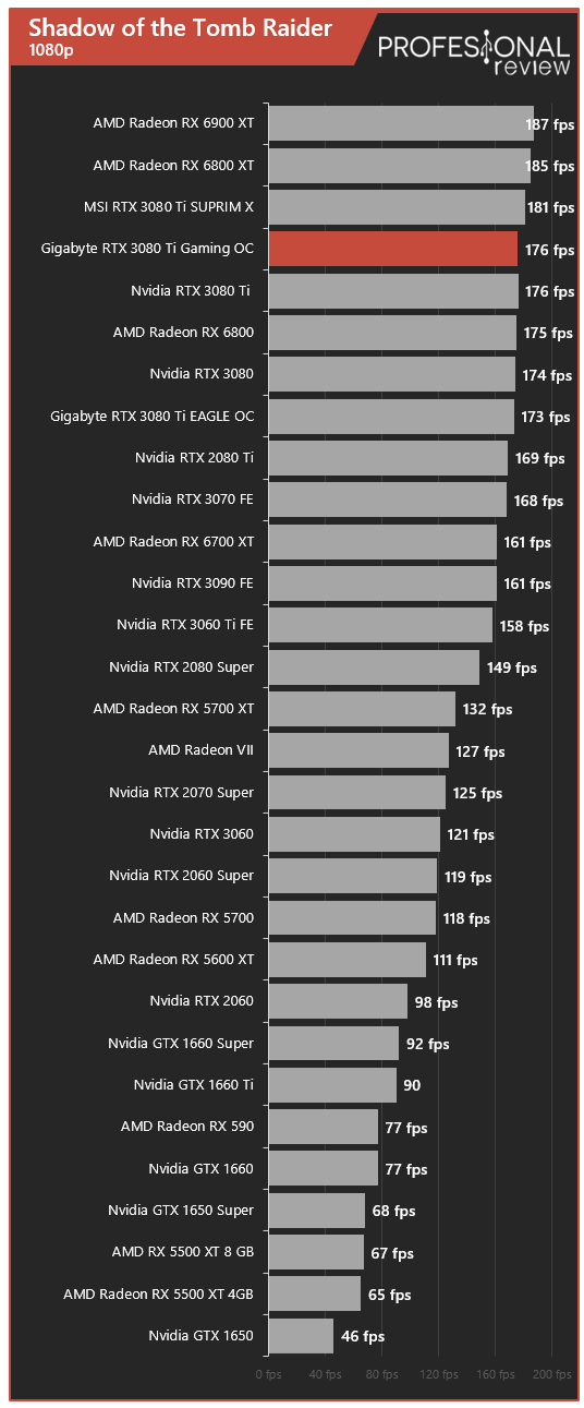 Gigabyte RTX 3080 Ti Gaming OC 12G Juegos