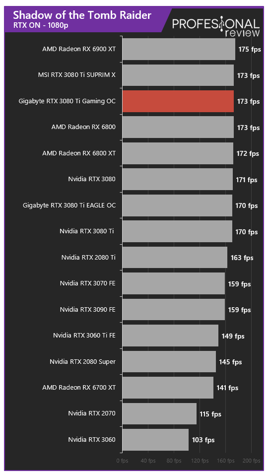 Gigabyte RTX 3080 Ti Gaming OC 12G Juegos RT