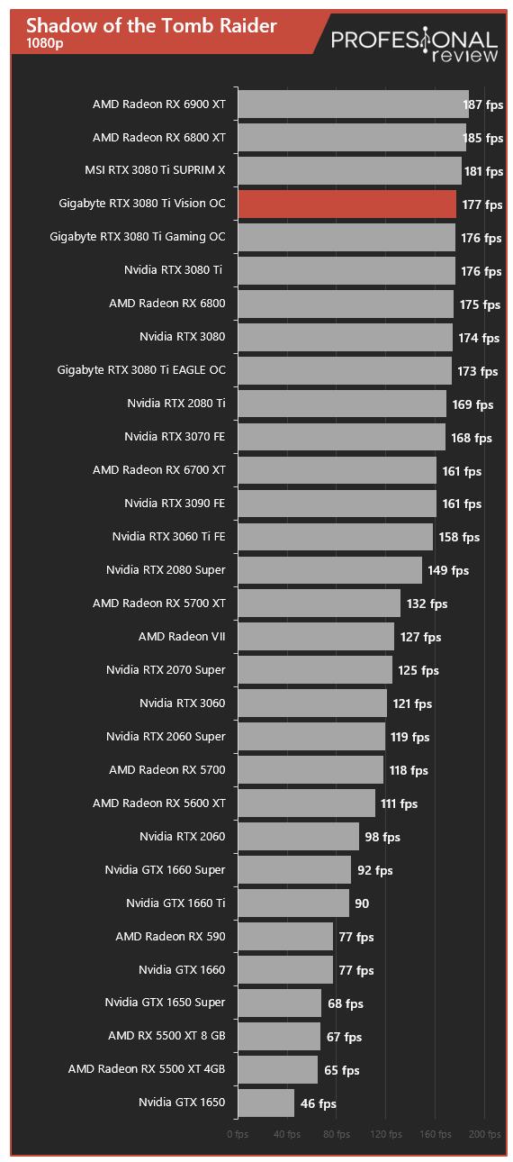 Gigabyte RTX 3080 Ti Vision OC Juegos