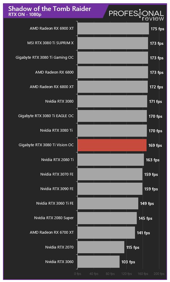 Gigabyte RTX 3080 Ti Vision OC Juegos RT