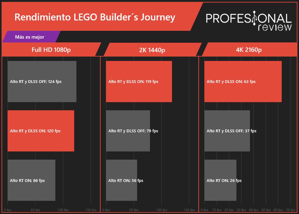 LEGO Builder´s FPS