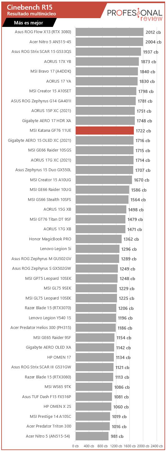 MSI Katana GF76 11UE Benchmarks