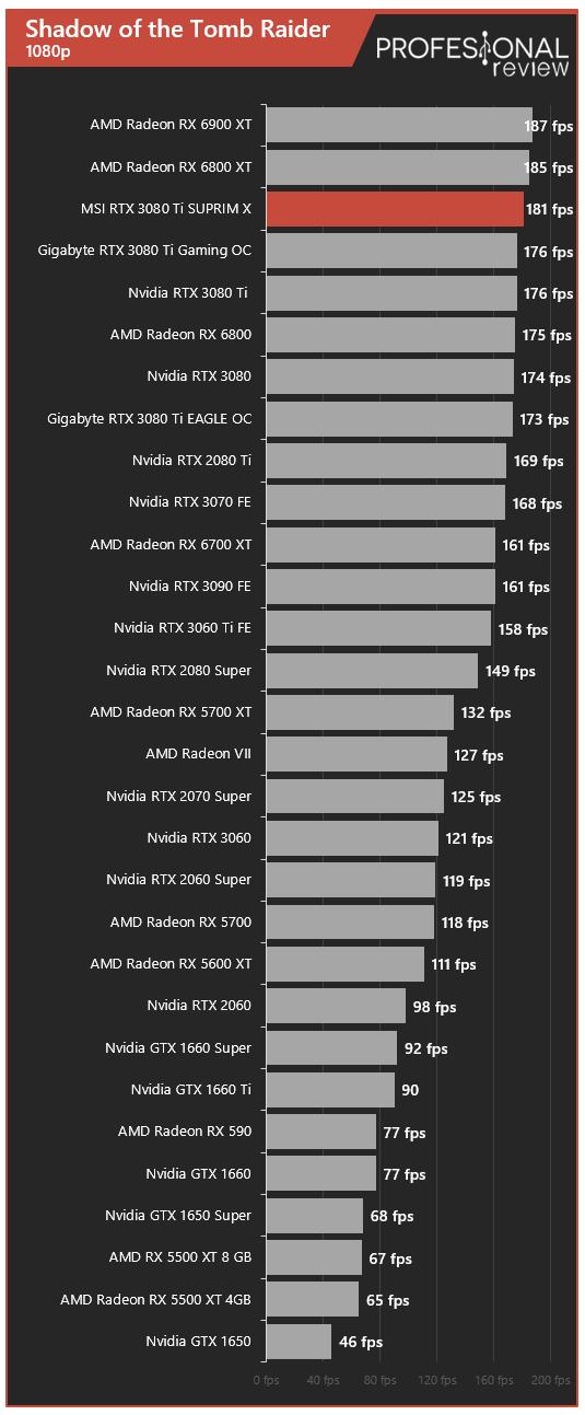 MSI RTX 3080 Ti SUPRIM X Juegos