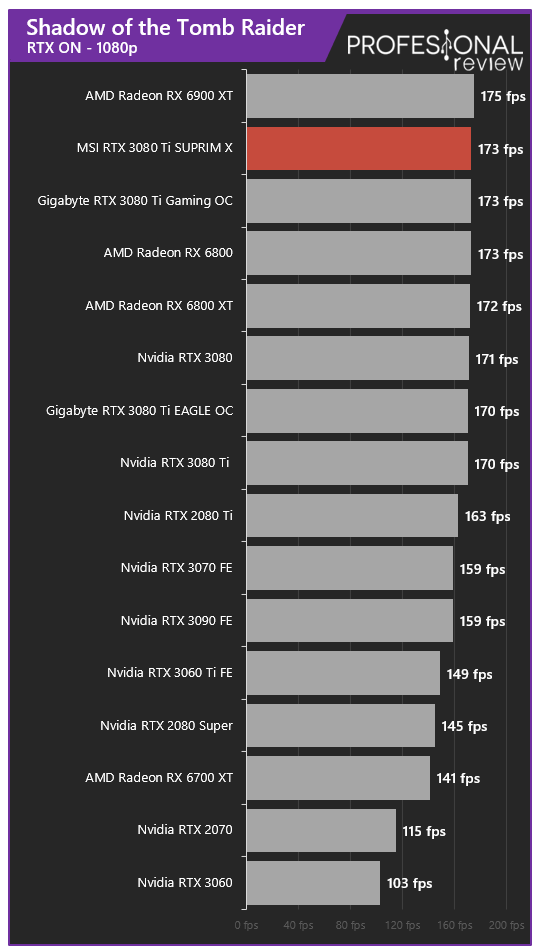 MSI RTX 3080 Ti SUPRIM X Juegos RTX