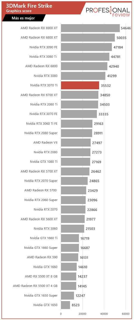 Nvidia RTX 3070 Ti Benchmarks