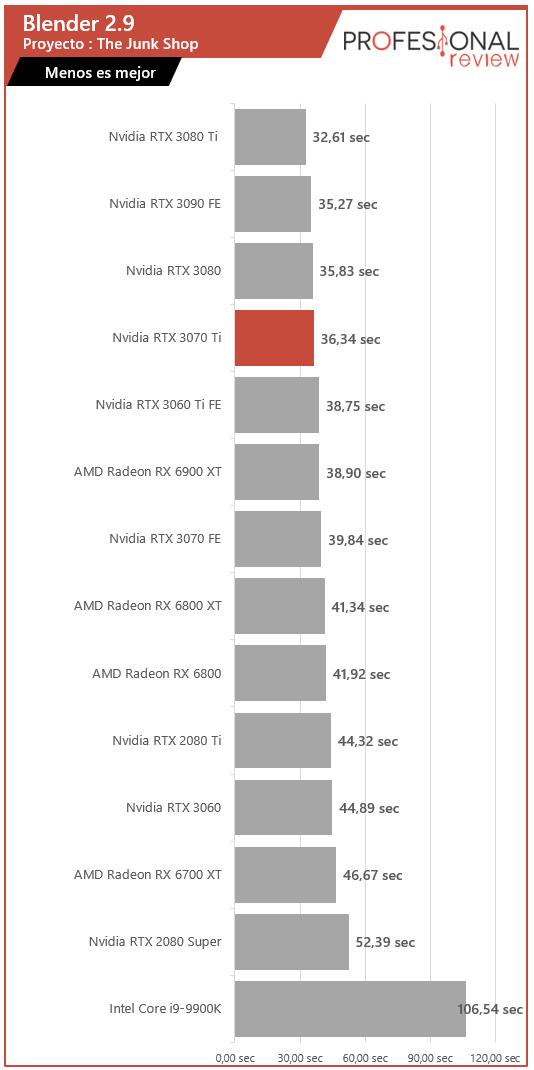 Nvidia RTX 3070 Ti Renderizado