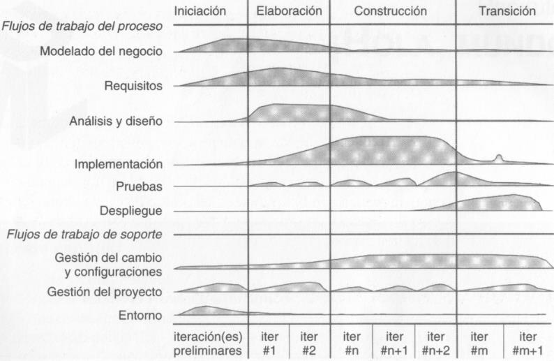 Proceso de desarrollo de software basado en iteraciones