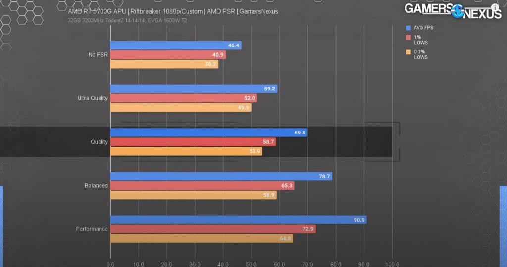 riftbreaker fidelityfx super resolution benchmark