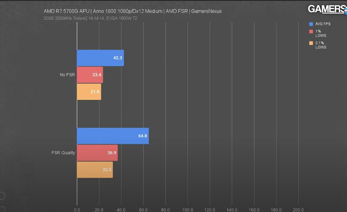 benchmarks fidelityfx super resolution