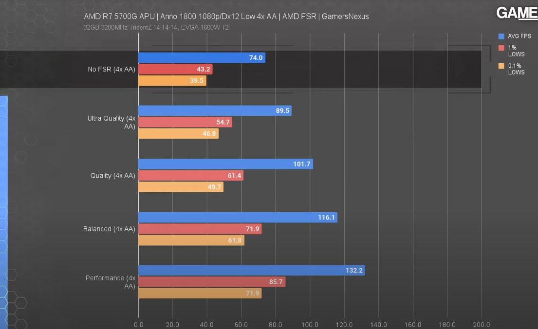 anno 1080p benchmark amd fsr