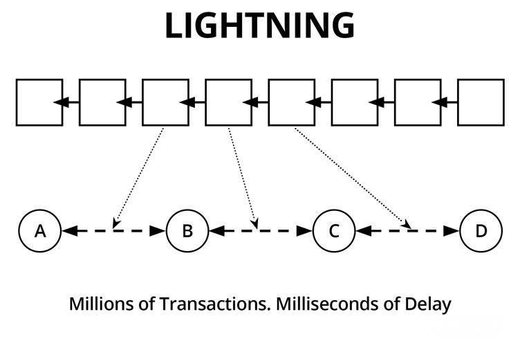 como funciona lightning network