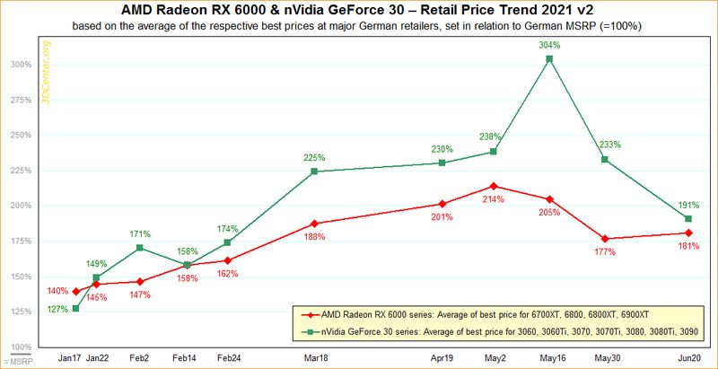precios graficas amd nvidia