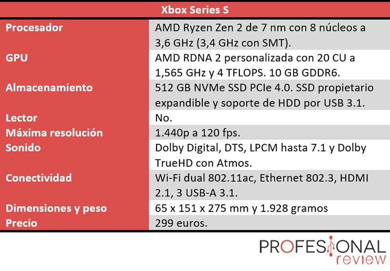 Características Técnicas de Xbox Series S