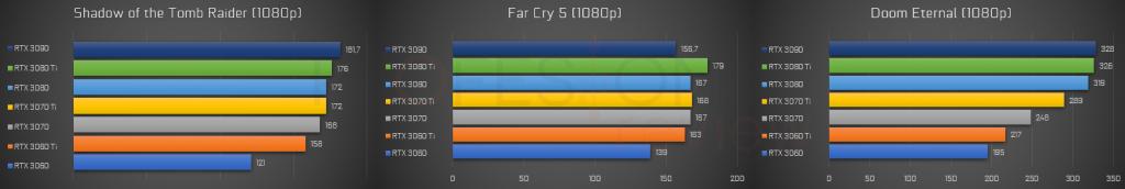 rtx 3000 rendimiento 1080p
