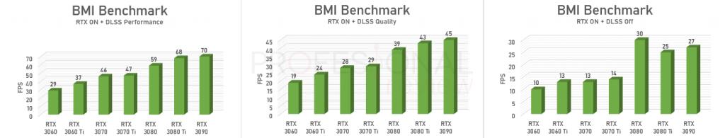 BMI Benchmark nvidia rtx 30