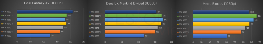 metro exodus rtx 3080 ti 1080p