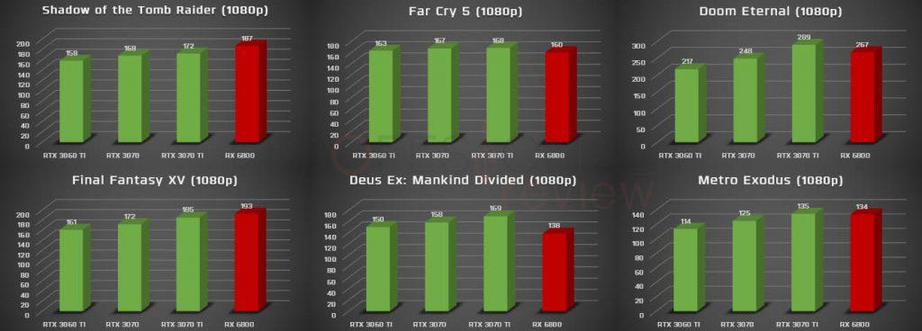 benchmark 1080p rtx 3070 ti vs rx 6800