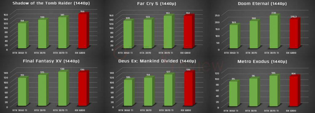 1440p benchmark rtx 3070 ti vs rtx 3070