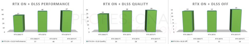 bmi benchmark rtx 3070 ti vs rtx 3070 vs rtx 3060 ti