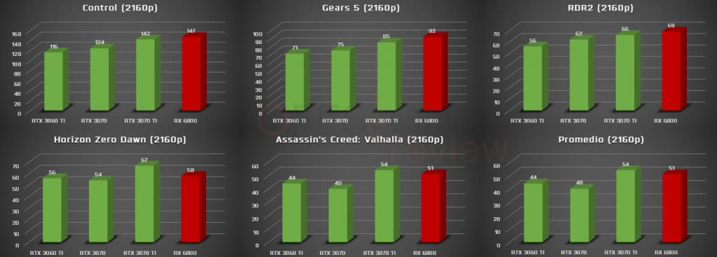 4k assassin's creed rtx 3070 ti