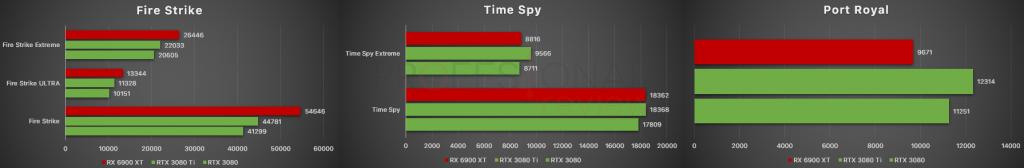 RTX 3080 vs RTX 3080 Ti vs RX 6900 XT 3DMark