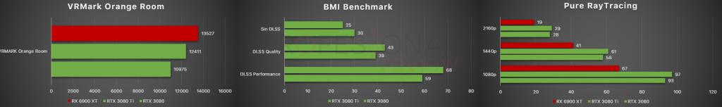 benchmark sintéticos rtx 3080 ti vs rtx 3080