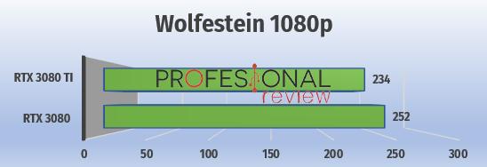 Wolfenstein 1080p rtx 3080 vs 3080 ti