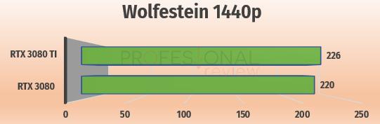 wolfenstein 2k rtx 3080 vs rtx 3080 ti