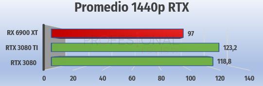 FPS 1440p AMD vs NVIDIA