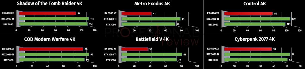 4k ray tracing rtx 3000 vs rx 6000