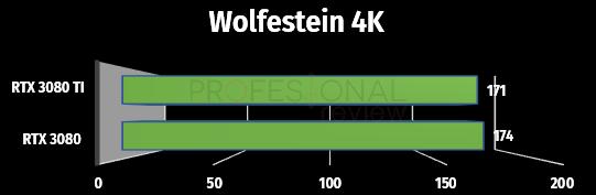 wolfenstein 4k rtx 3080 ti
