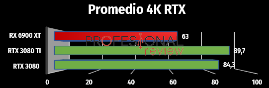 4k ray tracing fps nvidia rtx 3000
