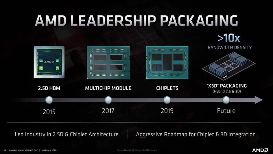 AMD X3D