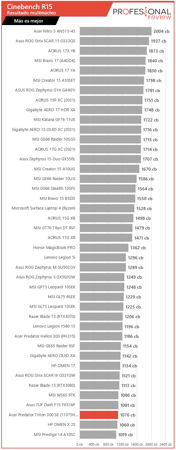 Acer Predator Triton 300 SE Benchmarks