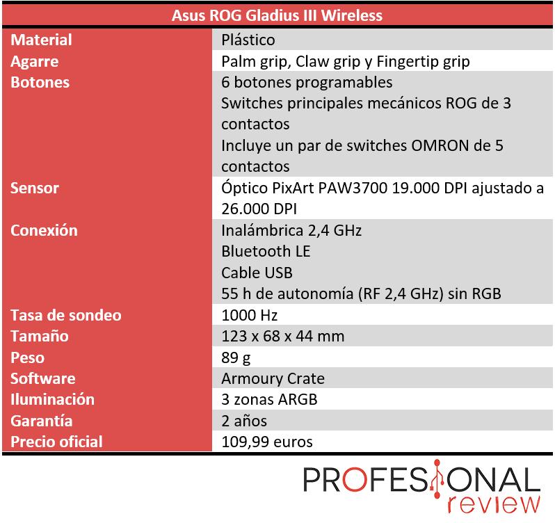 Asus ROG Gladius III Wireless Características