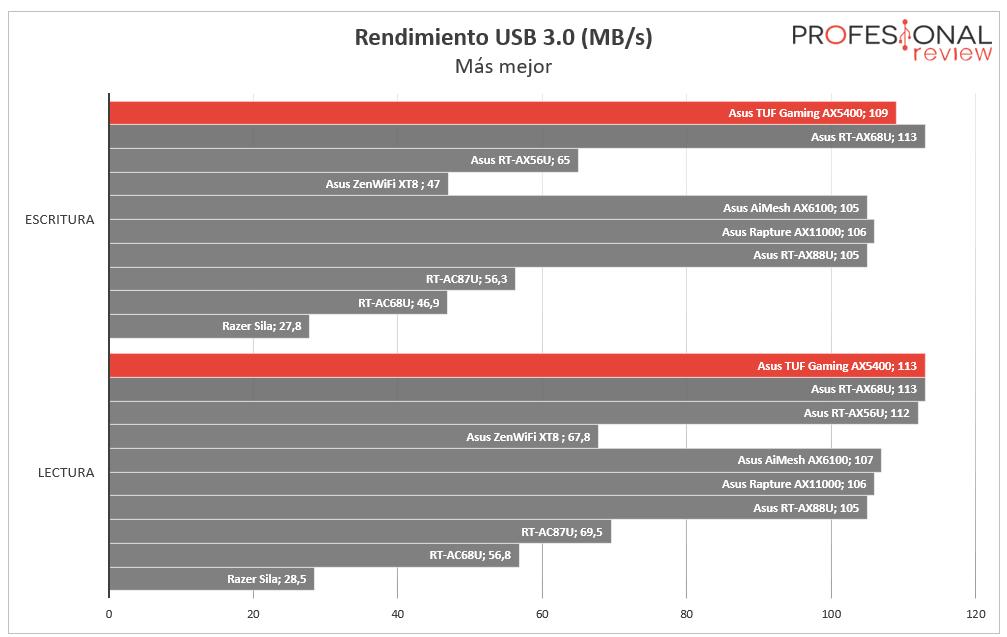Asus TUF Gaming AX5400 USB