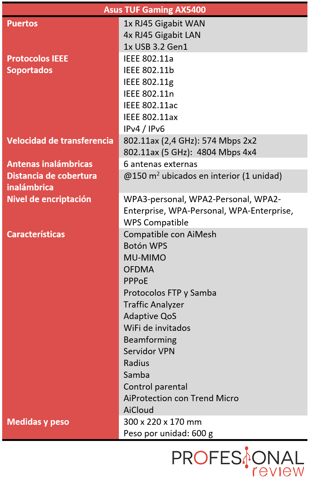 Asus TUF Gaming AX5400 Características