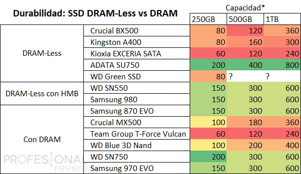 Durabilidad SSD DRAM-Less