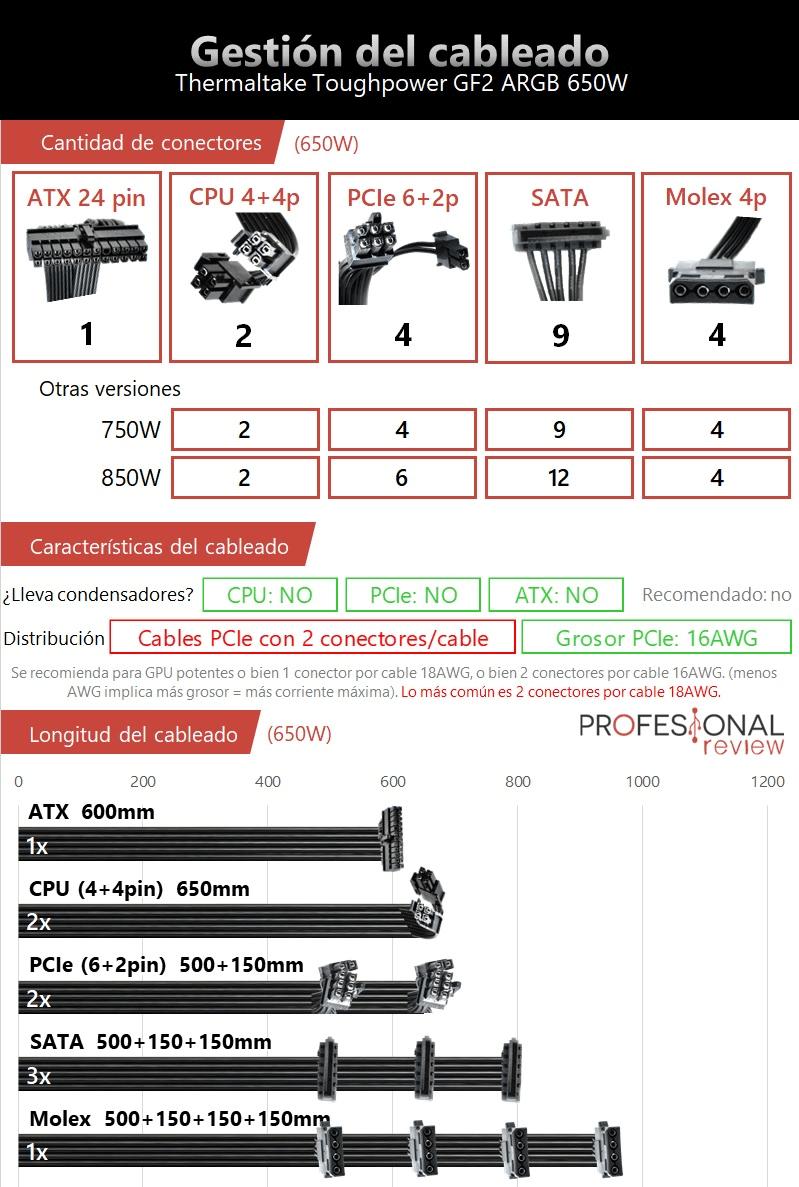 Especificaciones Thermaltake Toughpower GF2 ARGB