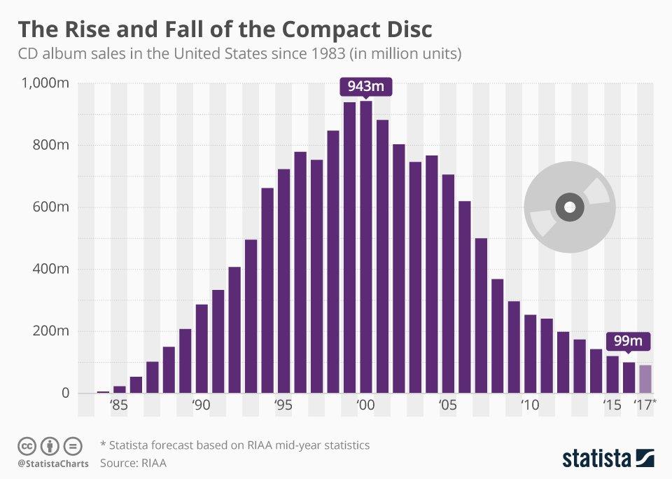 Estadisticas ventas CD musicales