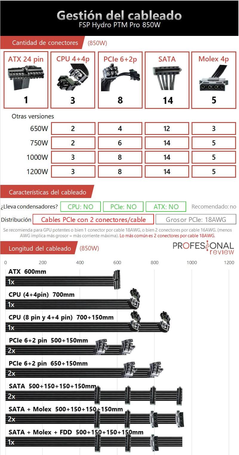 FSP Hydro PTM Pro 850W Gestion del cableado