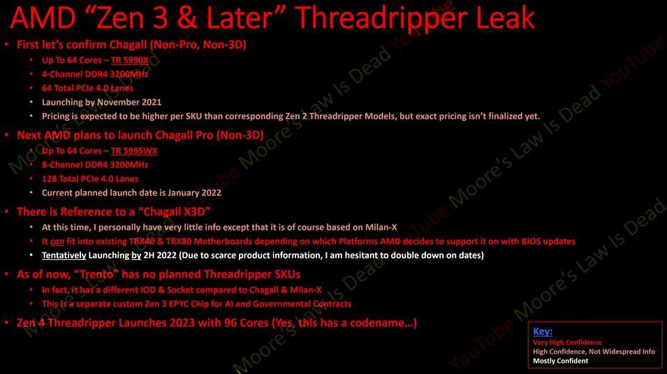 AMD Threadripper 5990X Filtración