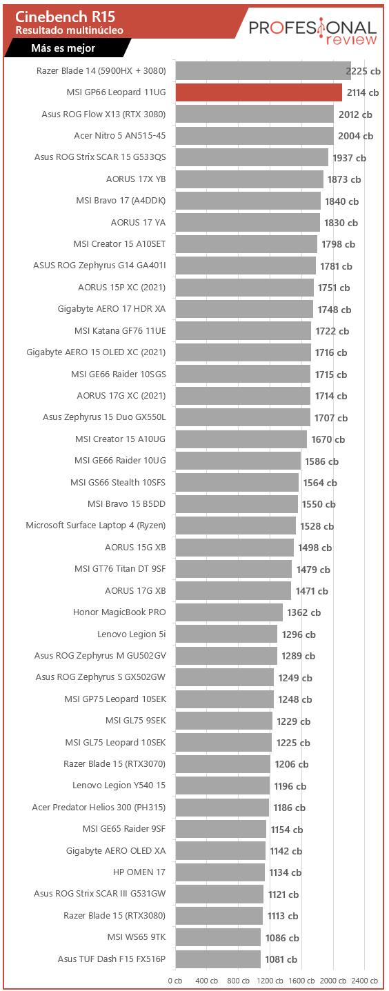 MSI GP66 Leopard 11UG Benchmarks