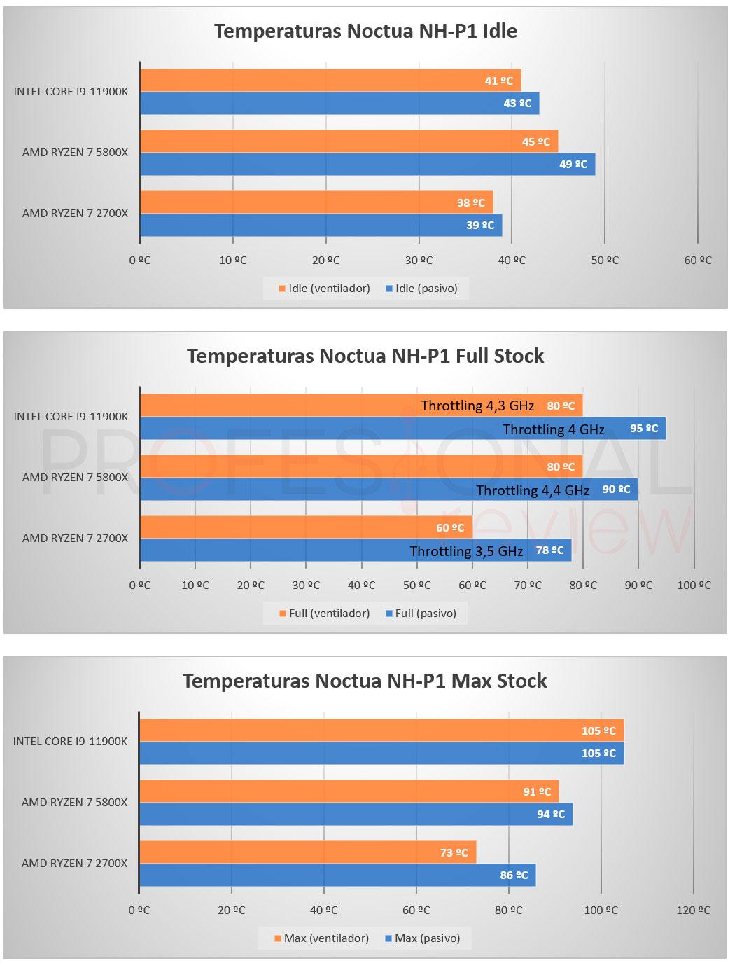 Noctua NH-P1 Temperaturas
