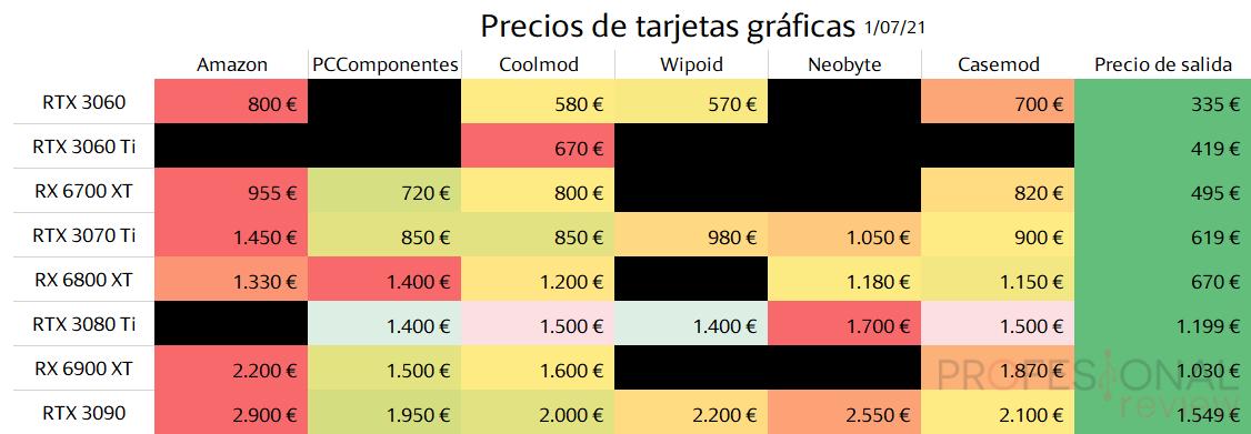 Precios de tarjetas graficas julio 2021