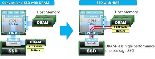 SSD DRAM-Less con HMB