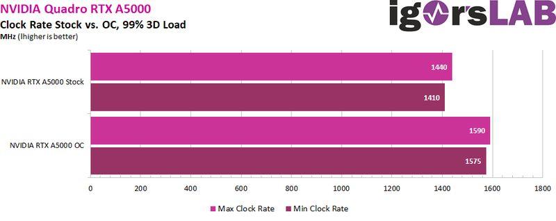 frecuencia grafica rtx a5000 oc