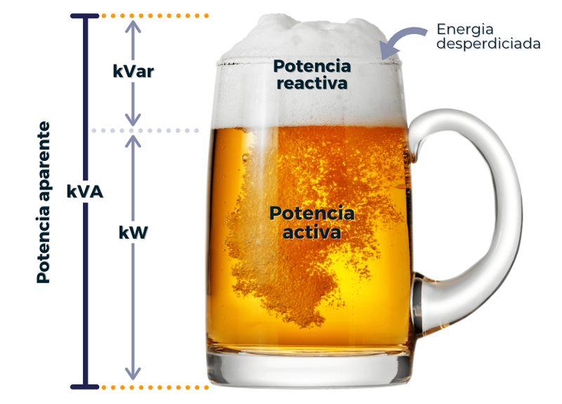 ejemplo potencia electrica cerveza
